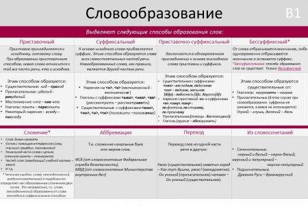 Делаем задание B1 по русскому языку