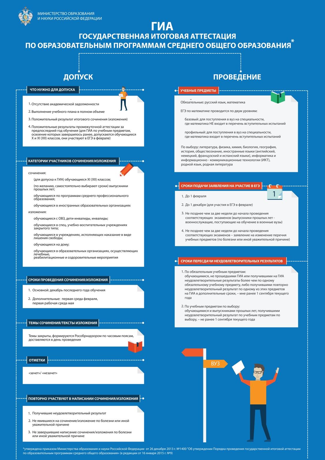 Инфографика от Минобрнауки: ЕГЭ