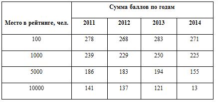 Проходные баллы на уровне 2012 года