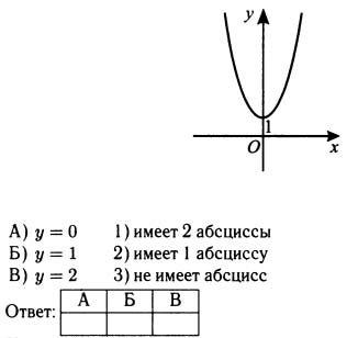 Десятое задание ГИА по математике