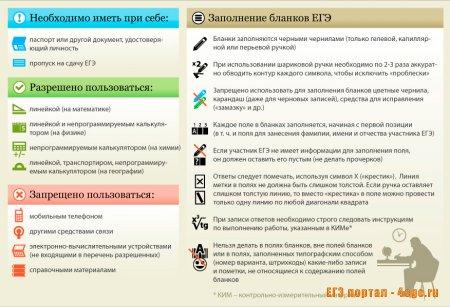 Общие правила на ЕГЭ