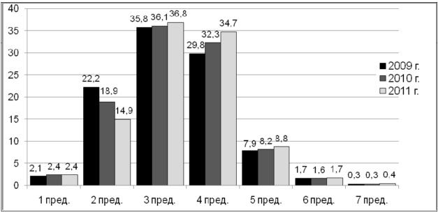 Аналитический отчёт о результатах ЕГЭ 2011