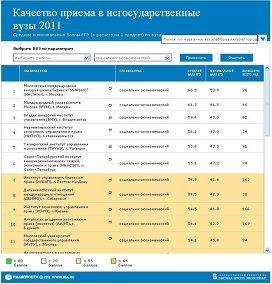 Качество приема в негосударственные вузы РФ