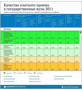 Качество платного приема в государственные вузы РФ в 2011 году