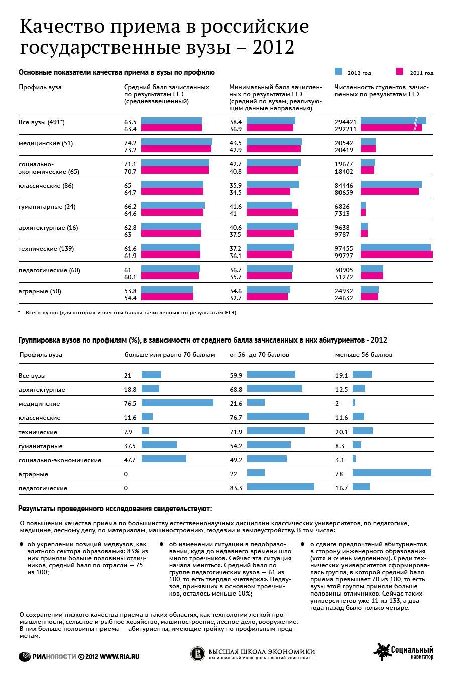 Сравнение результатов ЕГЭ по профилям