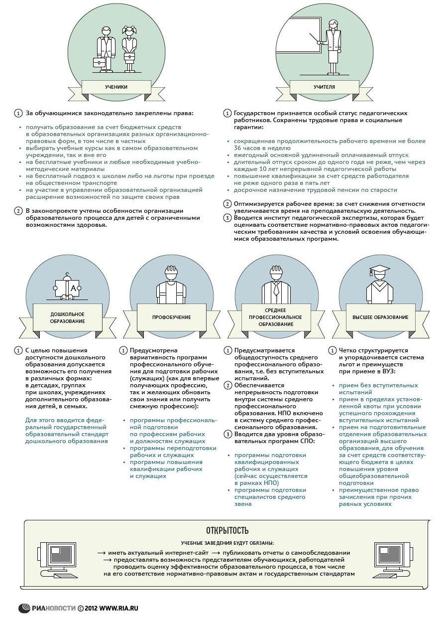 """Основные положения нового закона """"Об образовании"""""""
