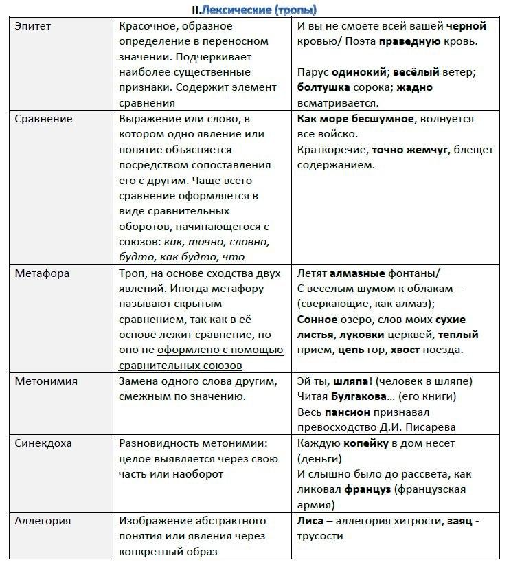 Языковые средства речевой выразительности. Задание B8 (№26 ЕГЭ-2019)