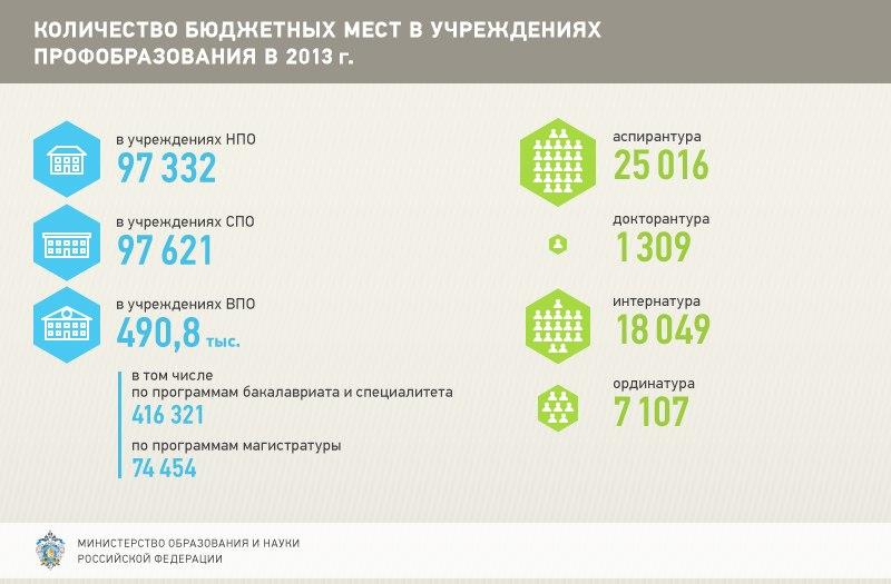 Бюджетные места в 2013 году сокращены не будут