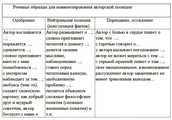 План сочинения С1