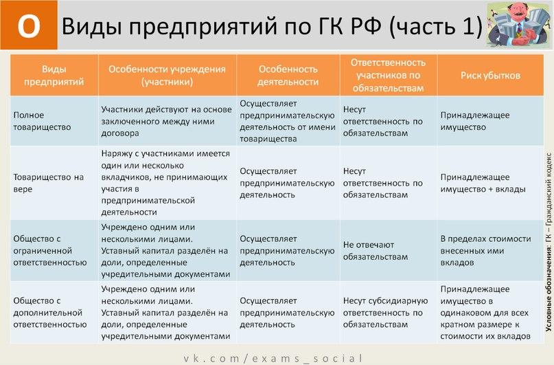 Схемы и таблицы по обществознанию