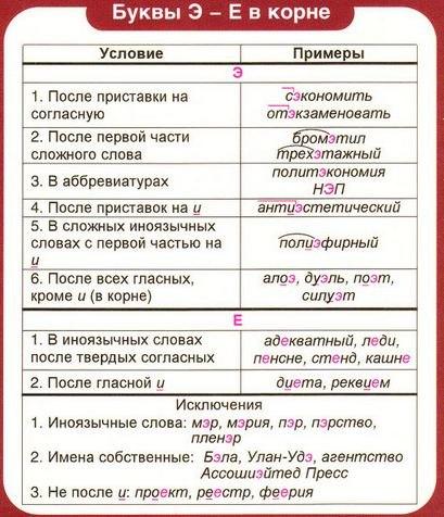 Теория по русскому языку