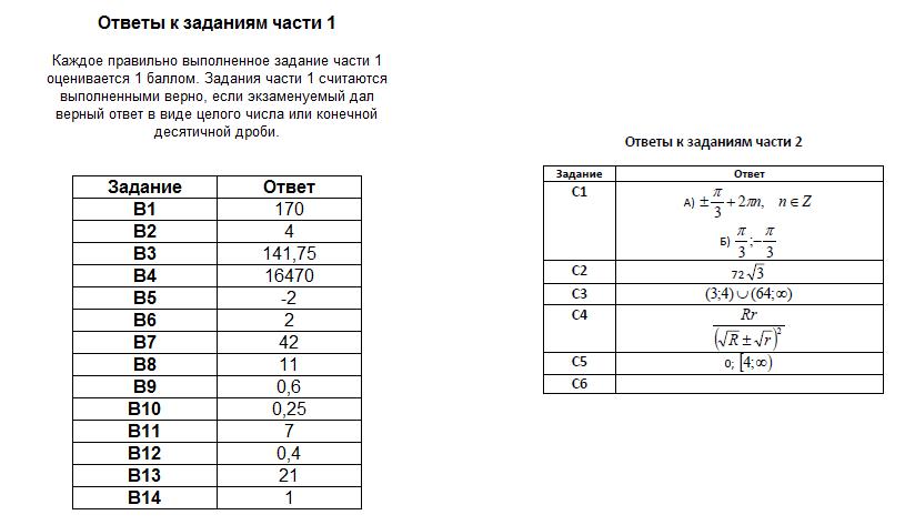 Тренировочный вариант №22 по математике от Александра Ларина