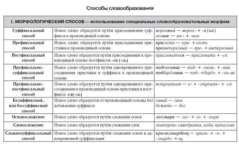 Задание B1. Основные способы словообразования