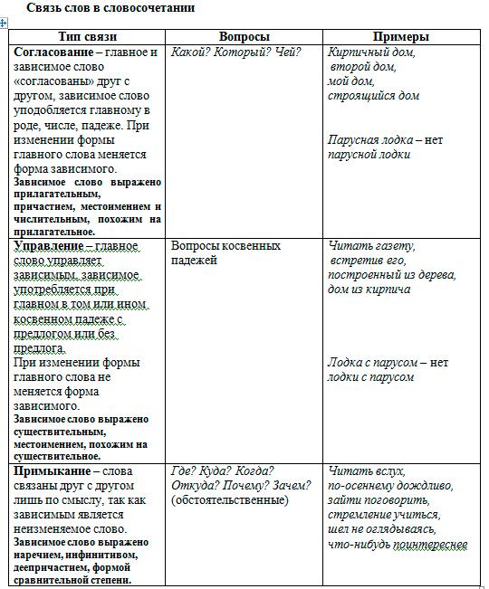 Задание B3. Типы подчинительной связи в словосочетании