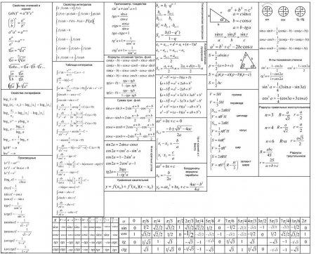 Шпаргалка по математике