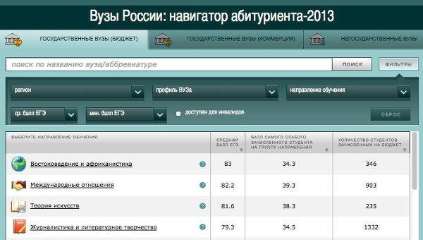 Вузы России: навигатор абитуриента-2013