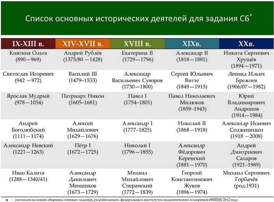 Cписок основных исторических деятелей для задания C6