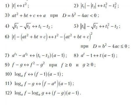 Формулы для С3 по математике