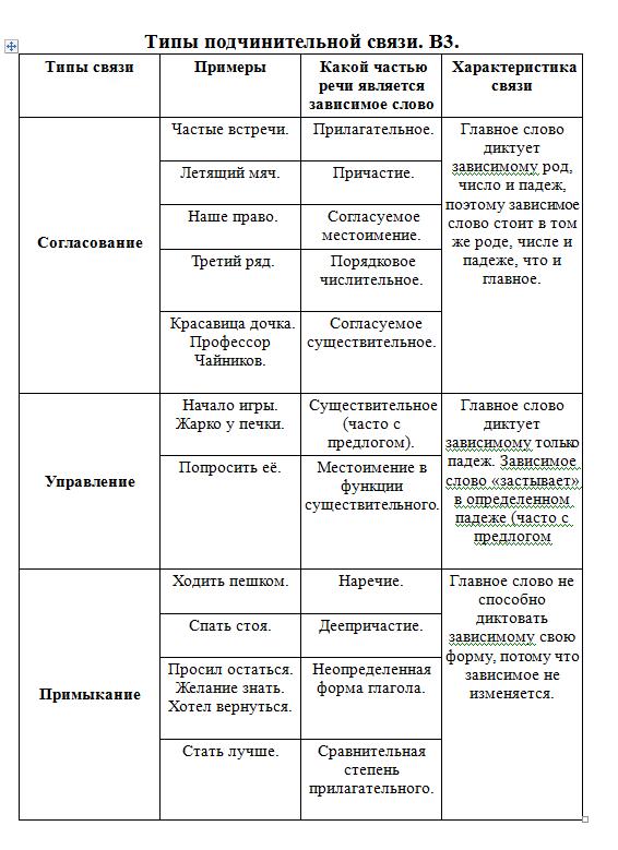 Типы подчинительной связи. Задание B3 в ЕГЭ по русскому языку
