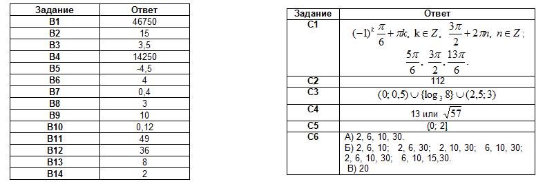 Пробный вариант ЕГЭ по математике с Орла