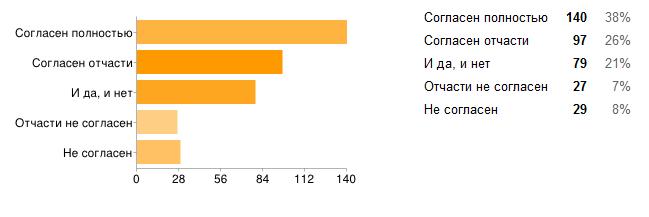 Результаты опроса абитуриентов по выбору специальности
