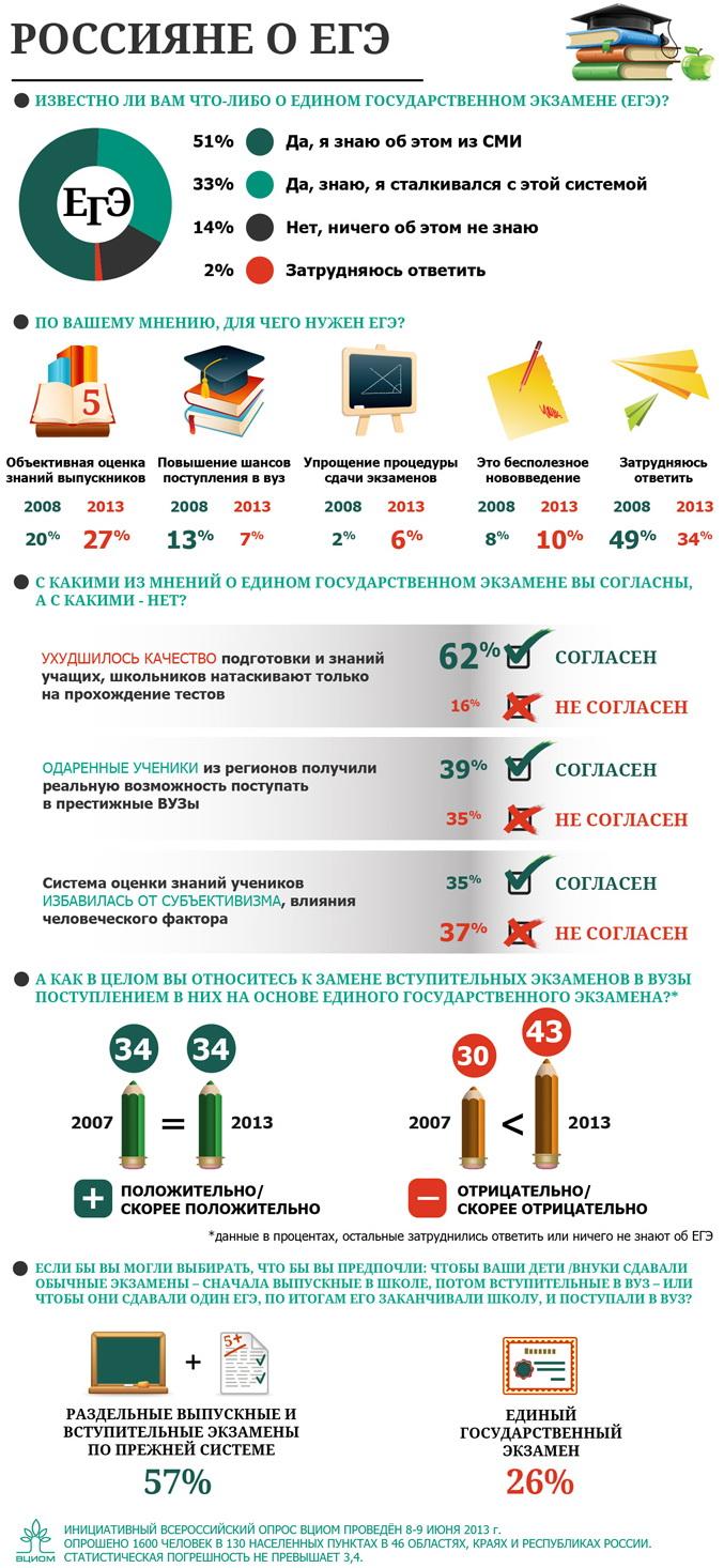 ВЦИОМ: Россияне о ЕГЭ