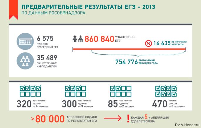 Инфографика: результаты ЕГЭ-2013