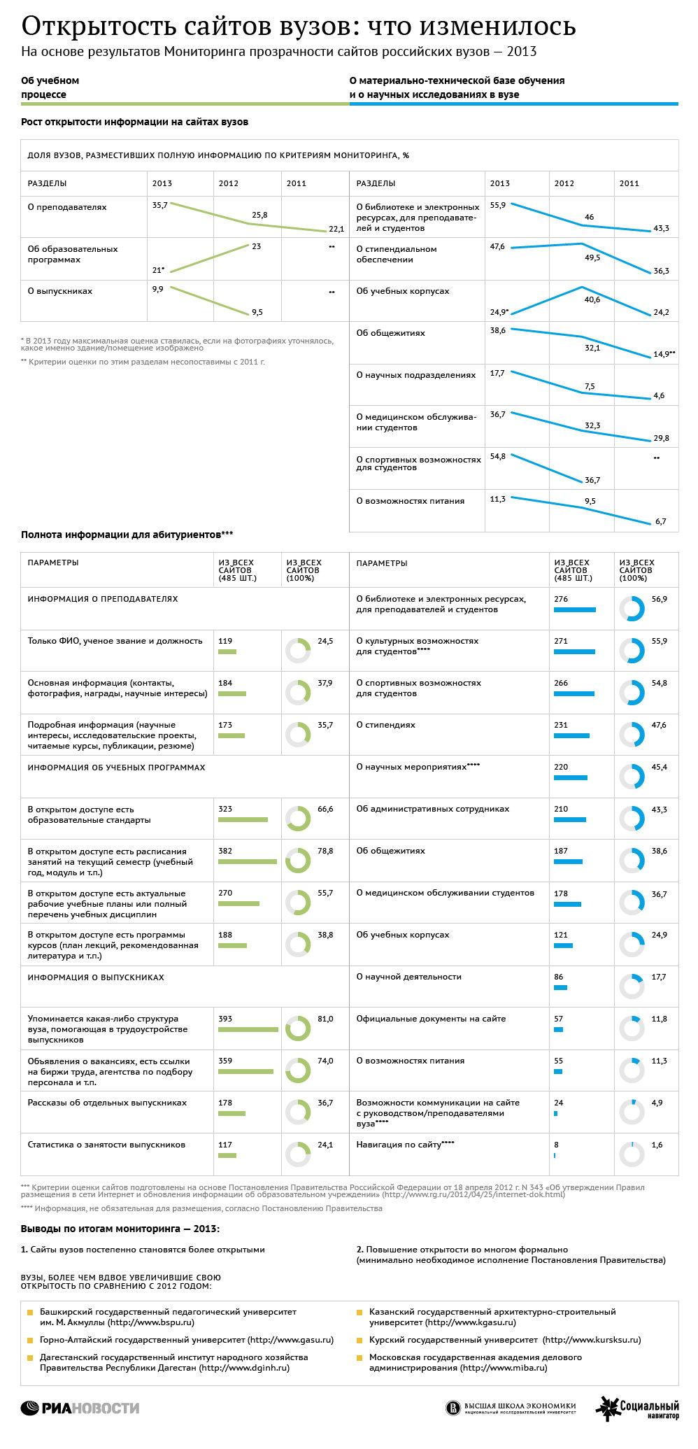 Рейтинг открытости сайтов вузов