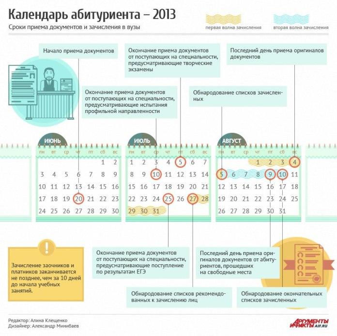 Инфографика: Календарь абитуриента-2013