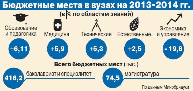 Распределение бюджетных мест в 2013-2014 гг.