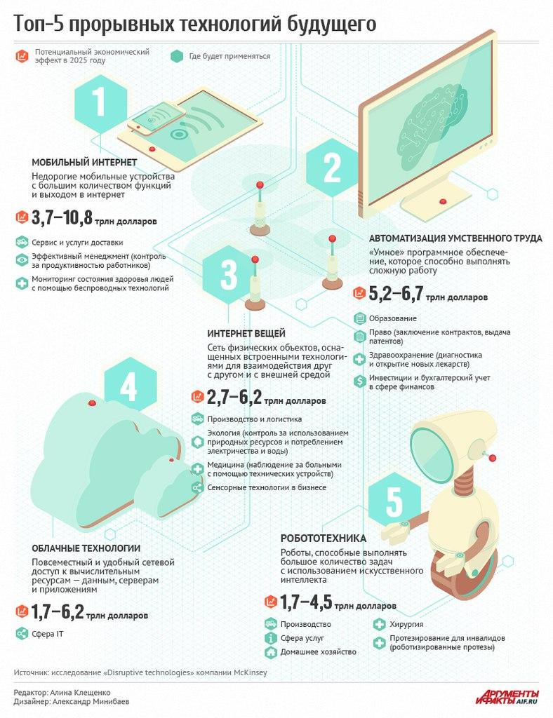 Топ-5 прорывных технологий будущего