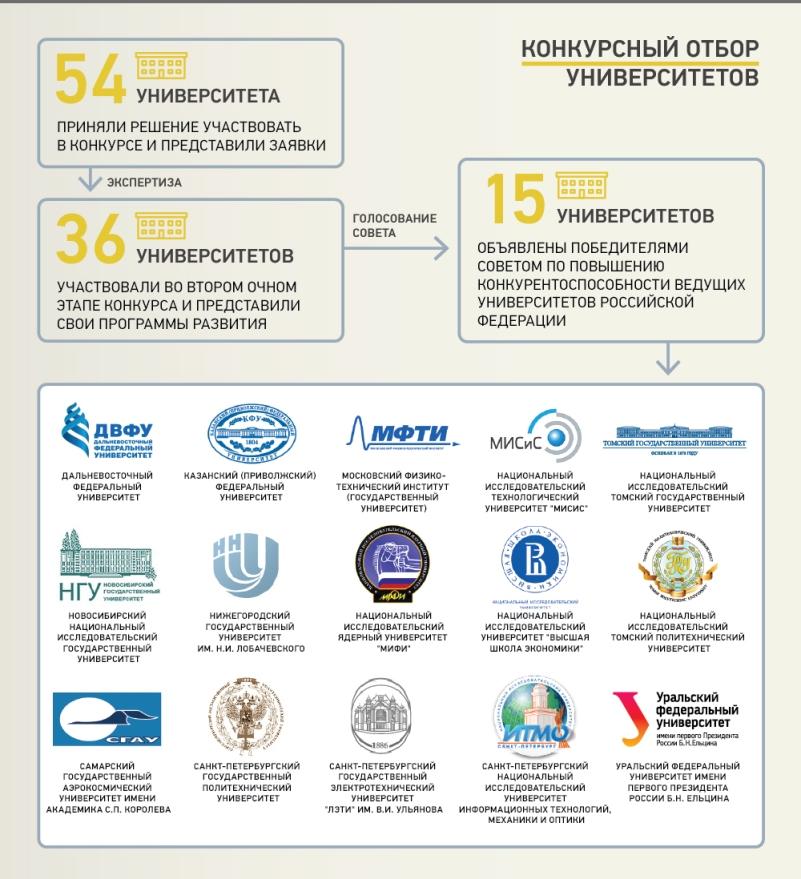 Топ 15 вузов России получивших государственную поддержку