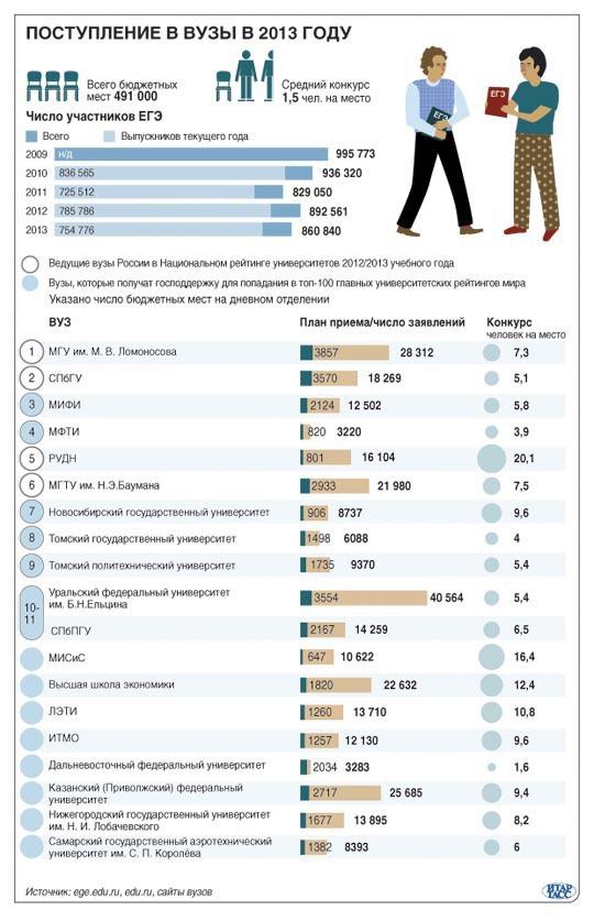Инфографика: Поступление в вузы в 2013 году