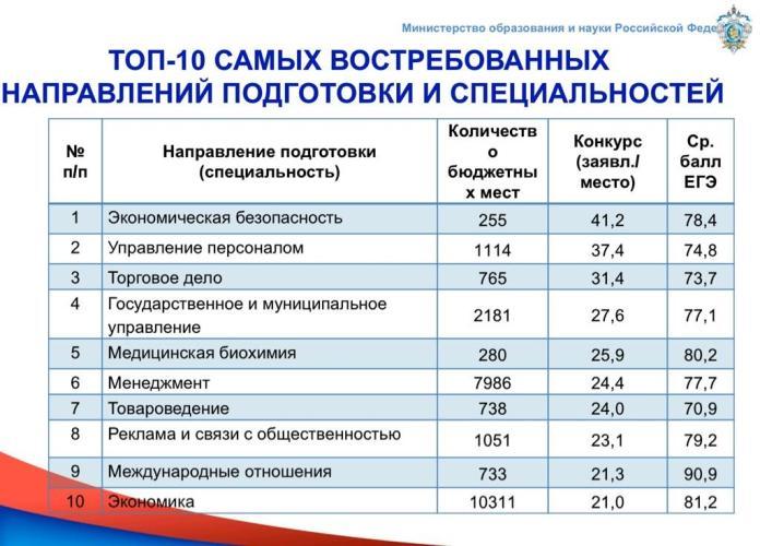 Топ-10 самых востребованных специальностей у абитуриентов
