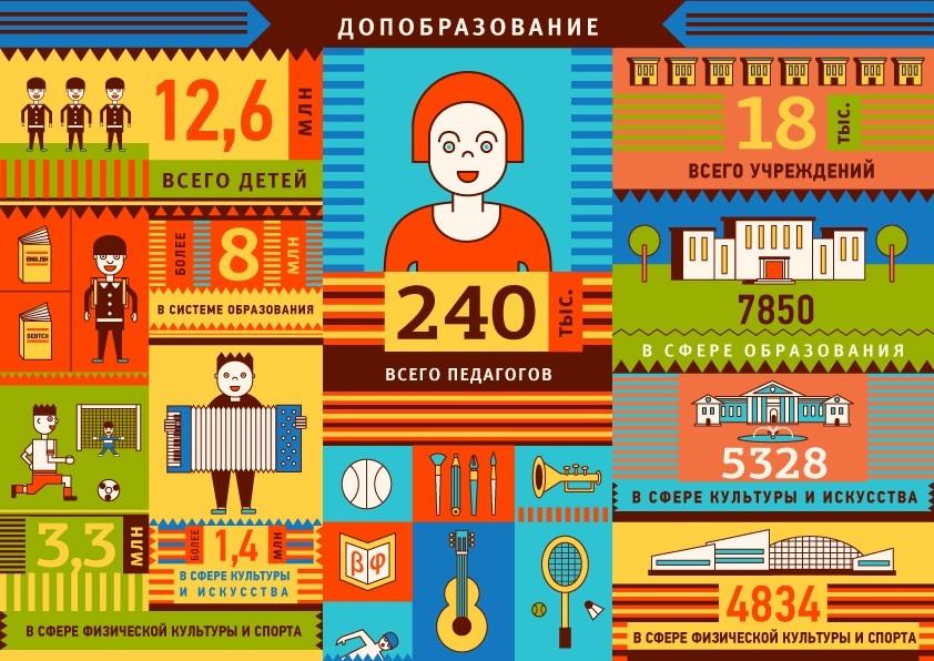 Образование - 2013 в цифрах