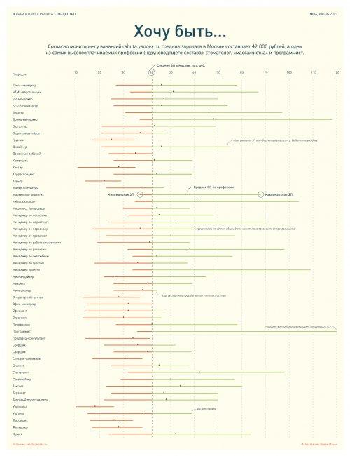 Инфографика о зарплатах в Москве