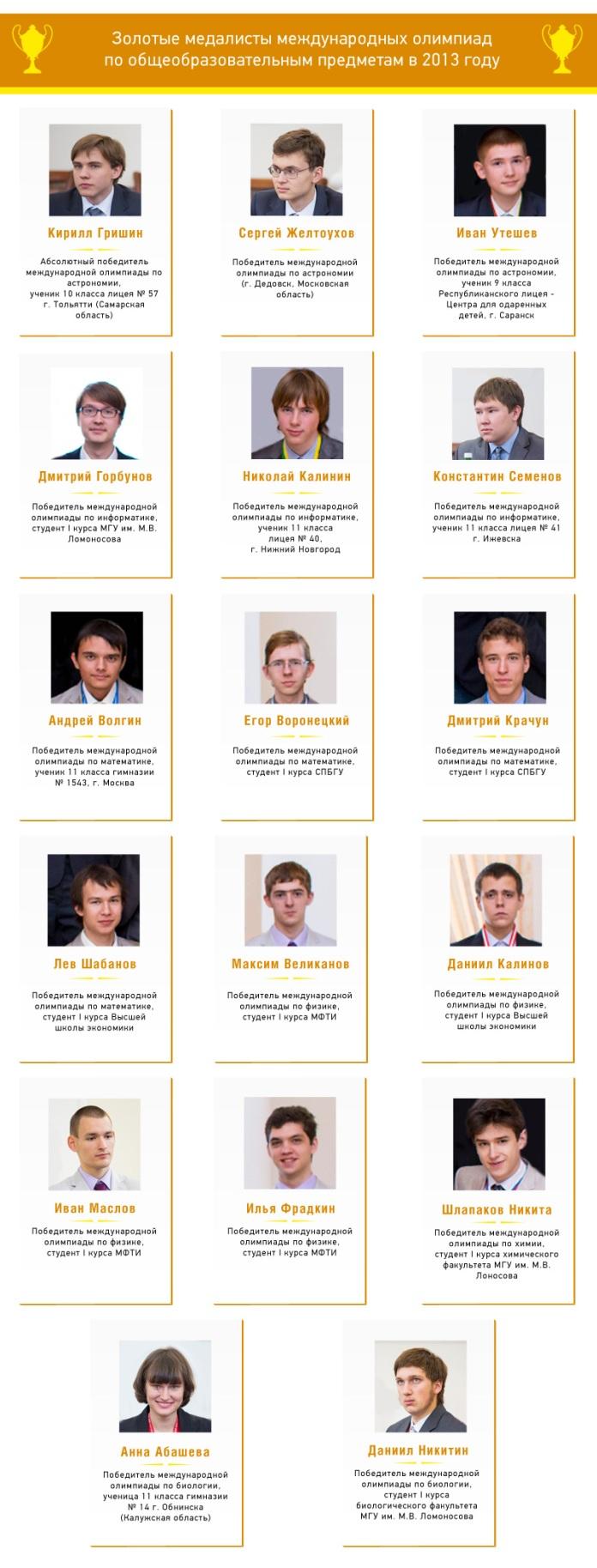 Победители международных олимпиад школьников