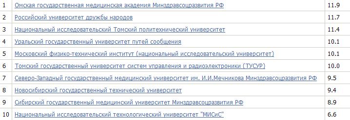 100 лучших вузов России
