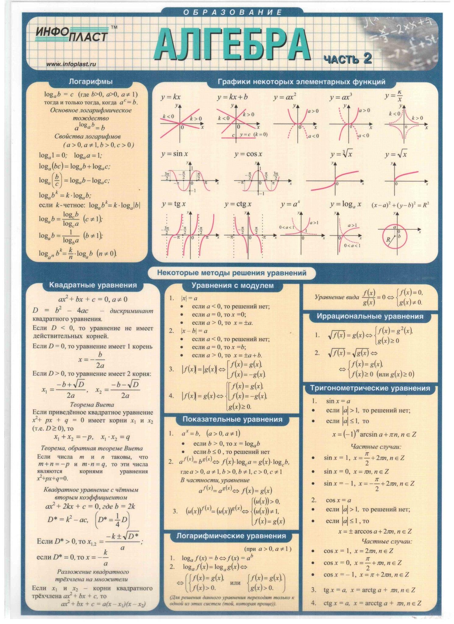 Основные формулы по математике