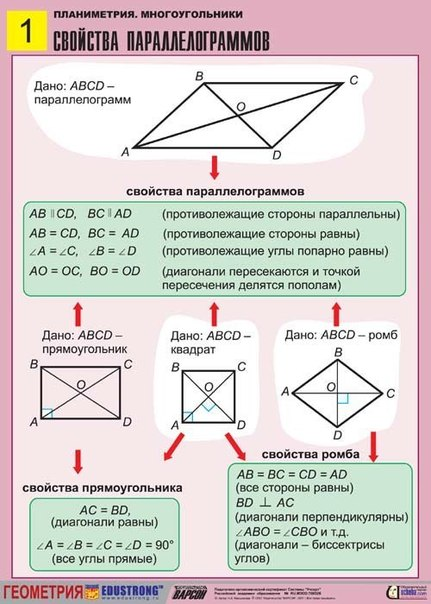 Свойства многоугольников
