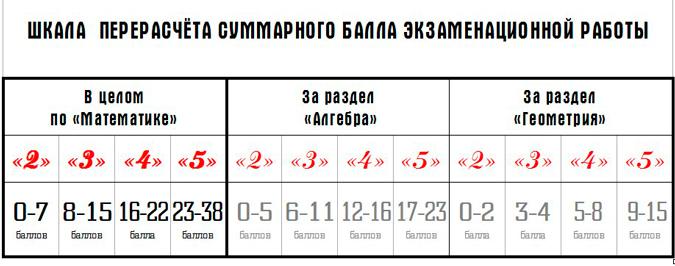 Структура экзаменационной работы ГИА 2014 по математике