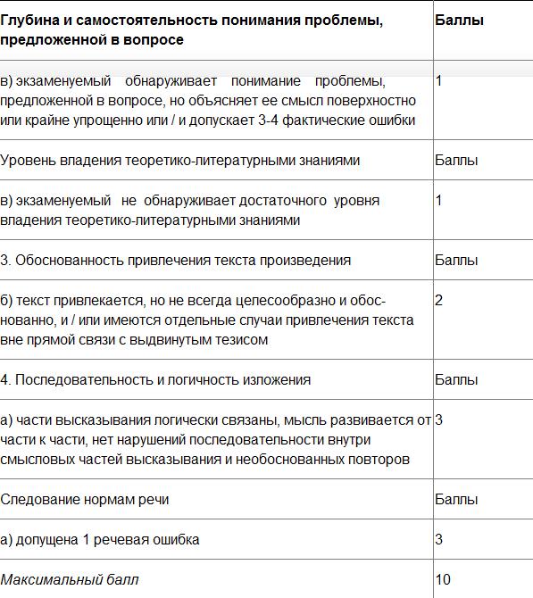 Примеры сочинений ЕГЭ по литературе. Задание C5