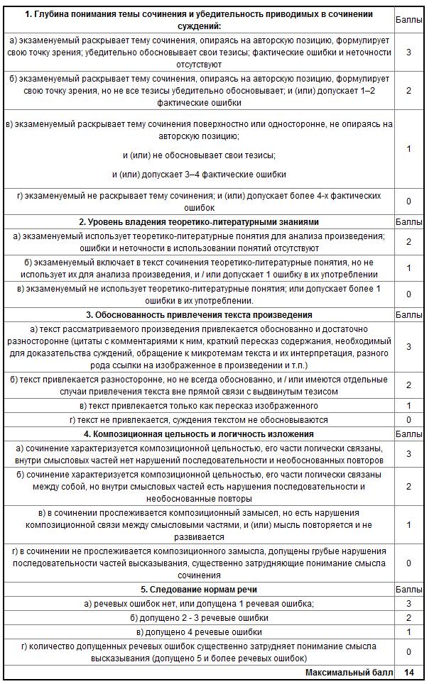Инструкции ЕГЭ 2014 по литературе