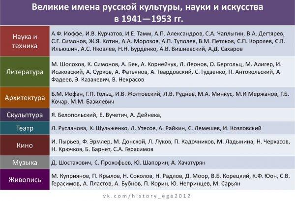 Великие имена деятелей науки, культуры и искусства России 17-20 вв.