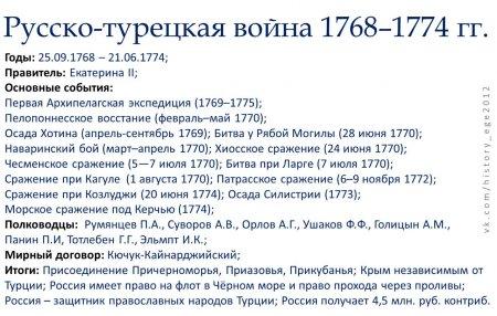 Таблицы и схемы по истории