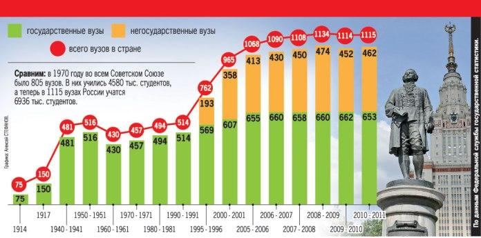 Количество вузов с 1914 года