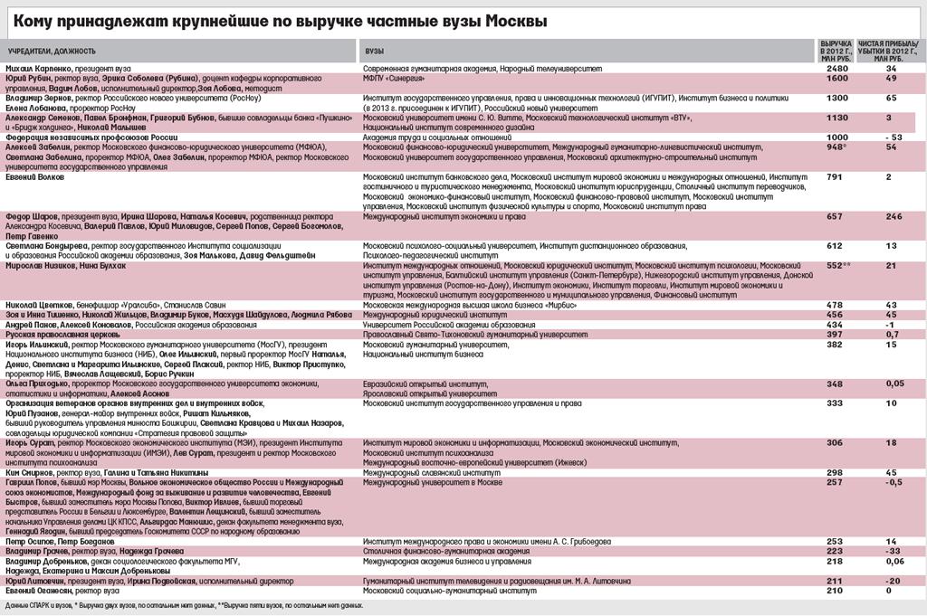 Насколько эффективно работают московские частные вузы