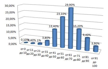 Статистика сдачи ЕГЭ по русскому языку в прошлом году