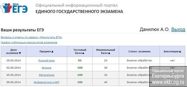 395 баллов по 4 предметам
