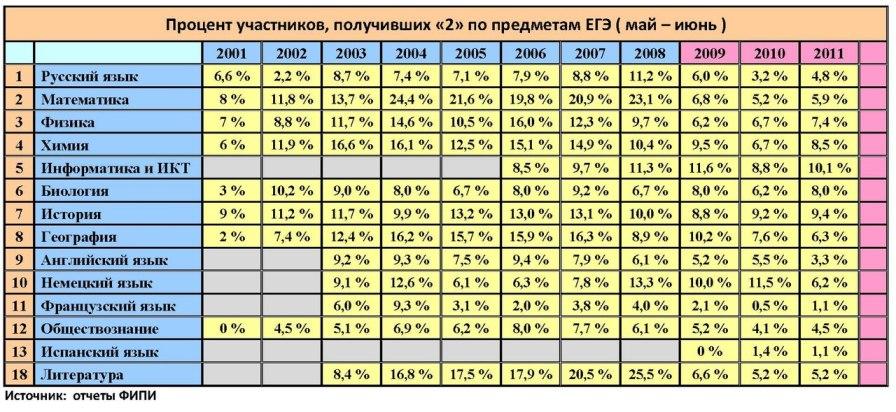 Статистика ЕГЭ с 2001 по 2011 годы